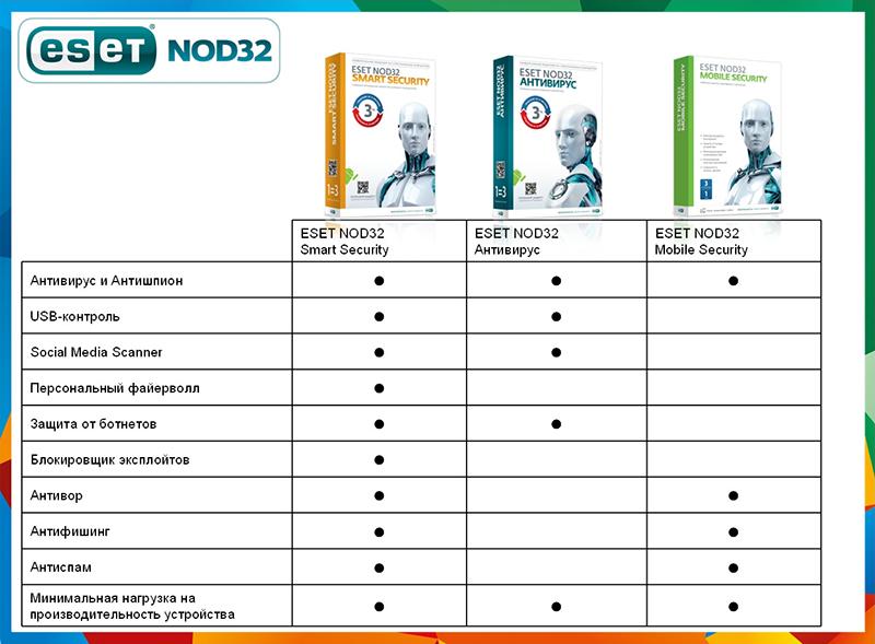 ESET NOD32 Smart Security + Bonus + расширенный функционал (3ПК, 1год) от 1С Интерес